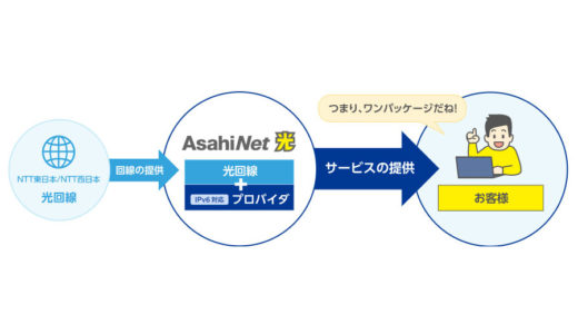 AsahiNet光は高速通信IPv6接続(IPoE方式)対応